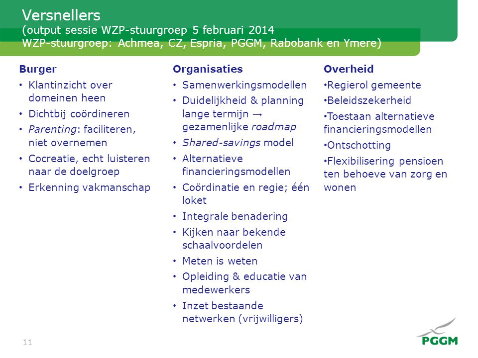 Versnellers (output sessie WZP-stuurgroep 5 februari 2014 WZP-stuurgroep: Achmea, CZ, Espria, PGGM, Rabobank en Ymere) Burger • Klantinzicht over dome