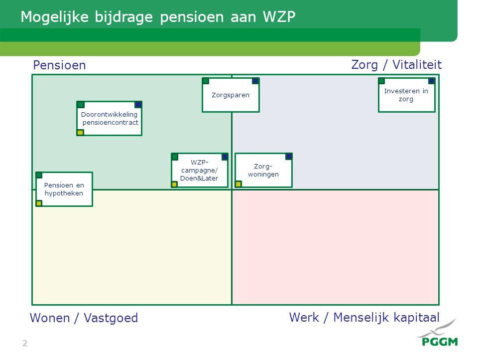Pensioen Zorg / Vitaliteit Wonen / Vastgoed Werk / Menselijk kapitaal Mogelijke bijdrage pensioen aan WZP Investeren in zorg Zorgsparen Pensioen en hy