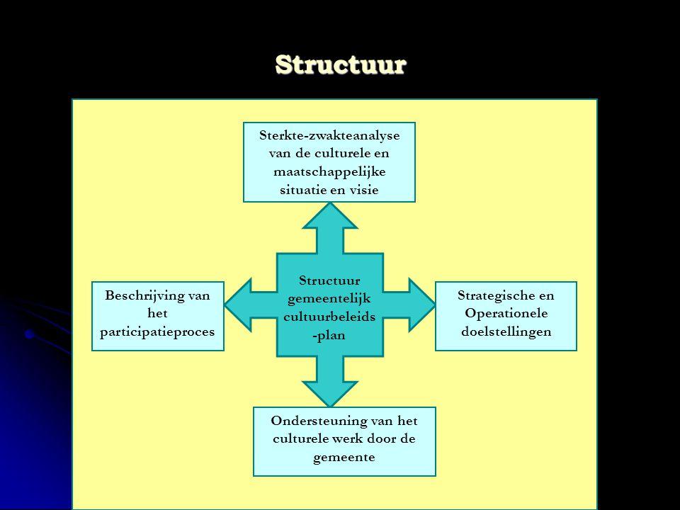 COMEET - Universiteit Antwerpen Structuur Structuur gemeentelijk cultuurbeleids -plan Sterkte-zwakteanalyse van de culturele en maatschappelijke situa