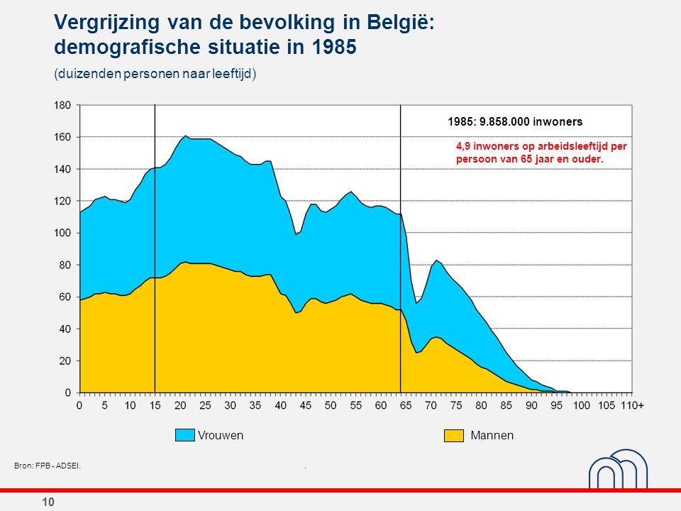 10 Vergrijzing van de bevolking in België: demografische situatie in 1985 (duizenden personen naar leeftijd) Bron: FPB - ADSEI.. 1985: 9.858.000 inwon