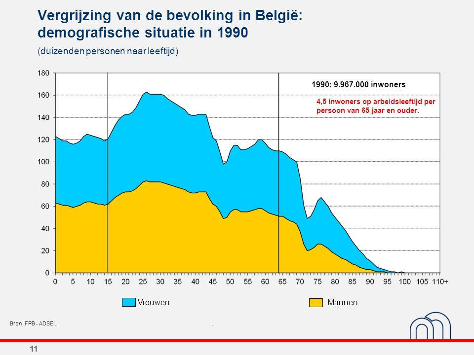11 Vergrijzing van de bevolking in België: demografische situatie in 1990 (duizenden personen naar leeftijd) Bron: FPB - ADSEI.. 1990: 9.967.000 inwon