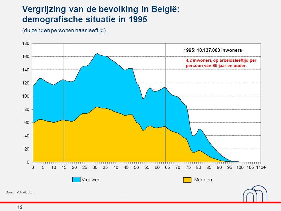 12 Vergrijzing van de bevolking in België: demografische situatie in 1995 (duizenden personen naar leeftijd) Bron: FPB - ADSEI.. 1995: 10.137.000 inwo