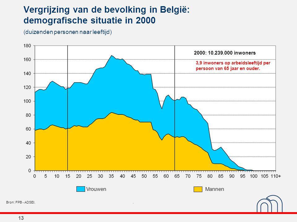 13 Vergrijzing van de bevolking in België: demografische situatie in 2000 (duizenden personen naar leeftijd) Bron: FPB - ADSEI.. 2000: 10.239.000 inwo