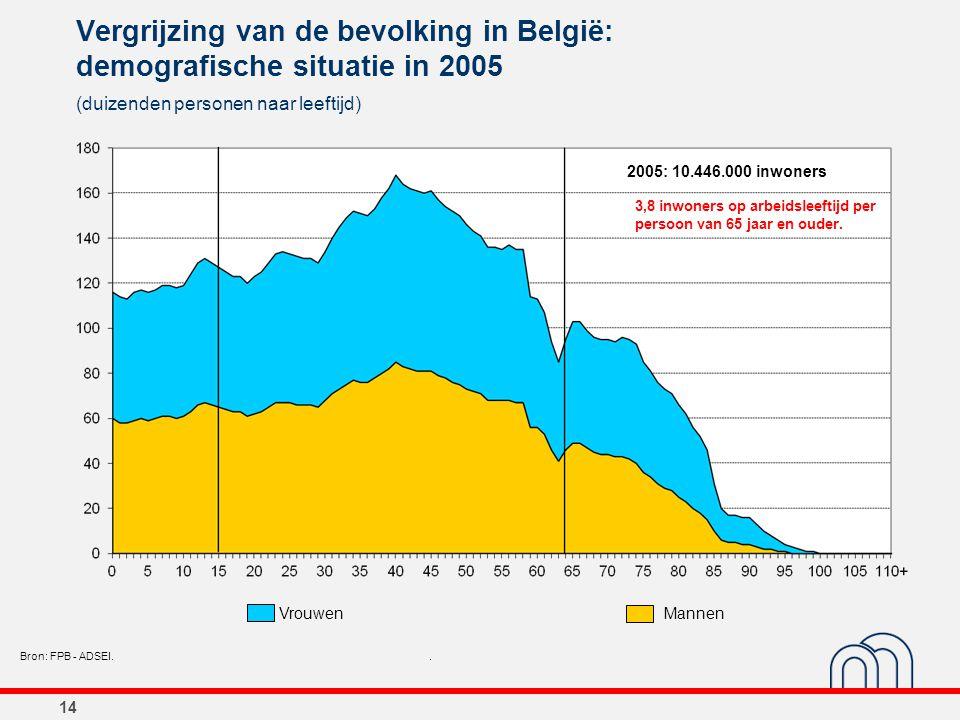 14 Vergrijzing van de bevolking in België: demografische situatie in 2005 (duizenden personen naar leeftijd) Bron: FPB - ADSEI.. 2005: 10.446.000 inwo
