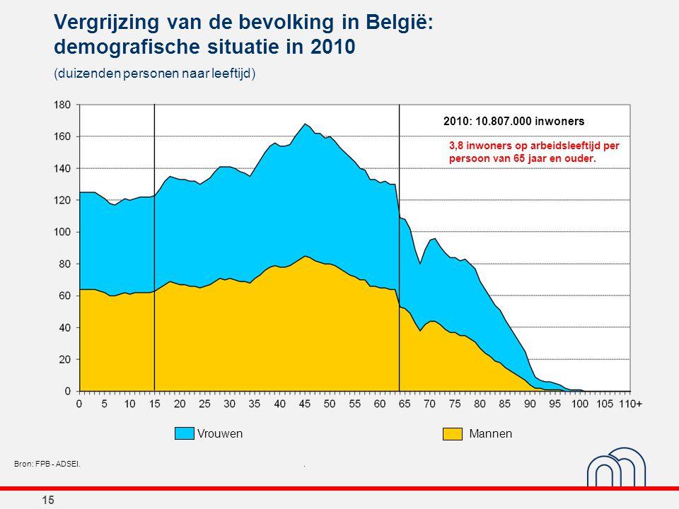 15 Vergrijzing van de bevolking in België: demografische situatie in 2010 (duizenden personen naar leeftijd) Bron: FPB - ADSEI.. 2010: 10.807.000 inwo