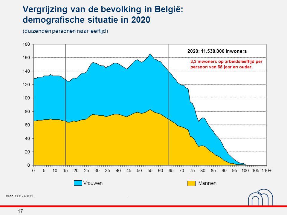 17 Vergrijzing van de bevolking in België: demografische situatie in 2020 (duizenden personen naar leeftijd) Bron: FPB - ADSEI.. 2020: 11.538.000 inwo