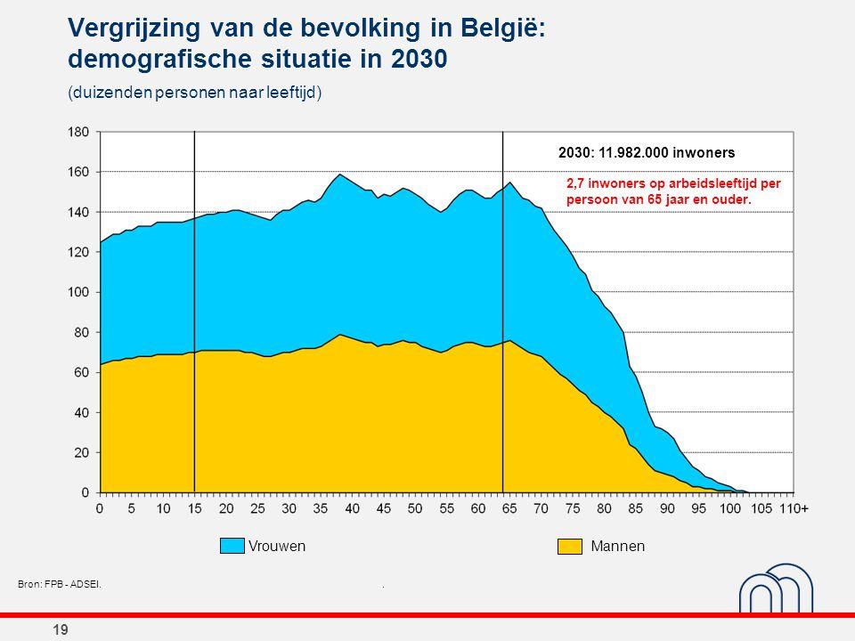 19 Vergrijzing van de bevolking in België: demografische situatie in 2030 (duizenden personen naar leeftijd) Bron: FPB - ADSEI.. 2030: 11.982.000 inwo