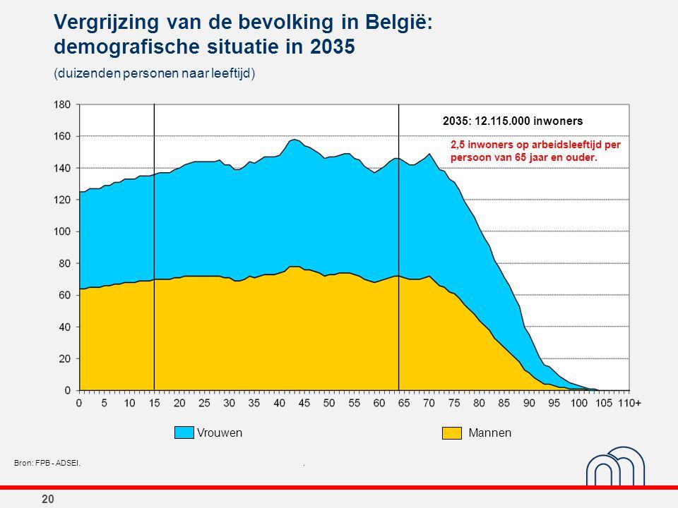 20 Vergrijzing van de bevolking in België: demografische situatie in 2035 (duizenden personen naar leeftijd) Bron: FPB - ADSEI.. 2035: 12.115.000 inwo