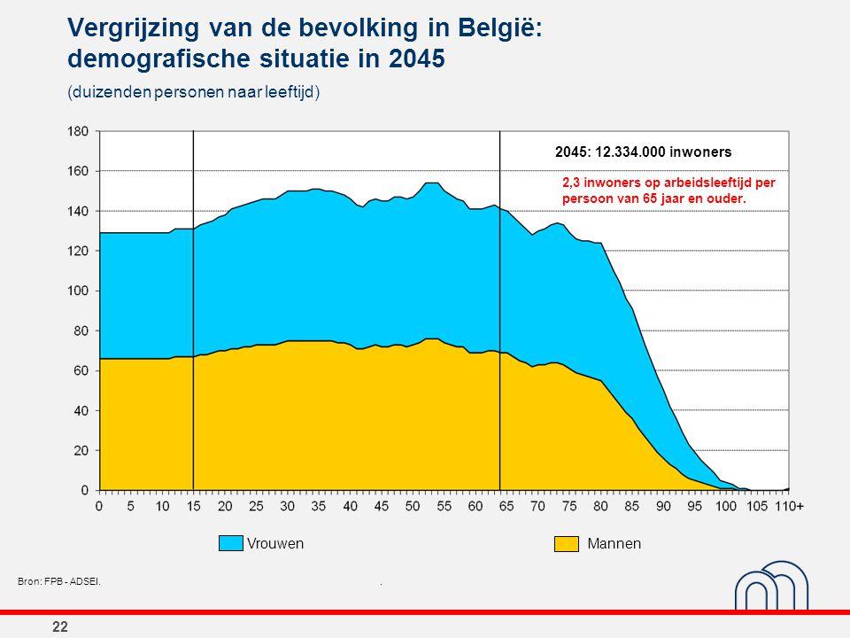 22 Vergrijzing van de bevolking in België: demografische situatie in 2045 (duizenden personen naar leeftijd) Bron: FPB - ADSEI.. 2045: 12.334.000 inwo