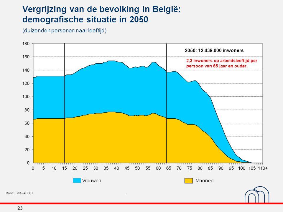 23 Vergrijzing van de bevolking in België: demografische situatie in 2050 (duizenden personen naar leeftijd) Bron: FPB - ADSEI.. 2050: 12.439.000 inwo