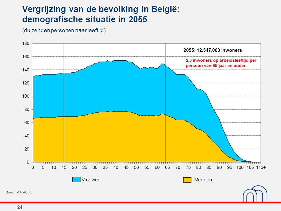24 Vergrijzing van de bevolking in België: demografische situatie in 2055 (duizenden personen naar leeftijd) Bron: FPB - ADSEI.. 2055: 12.547.000 inwo
