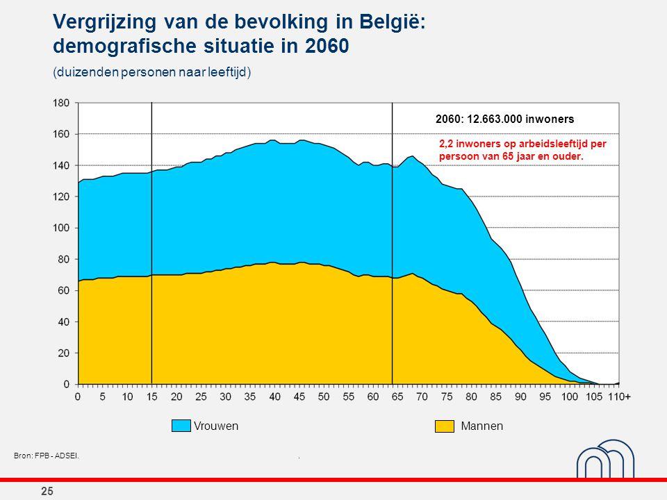 25 Vergrijzing van de bevolking in België: demografische situatie in 2060 (duizenden personen naar leeftijd) Bron: FPB - ADSEI.. 2060: 12.663.000 inwo