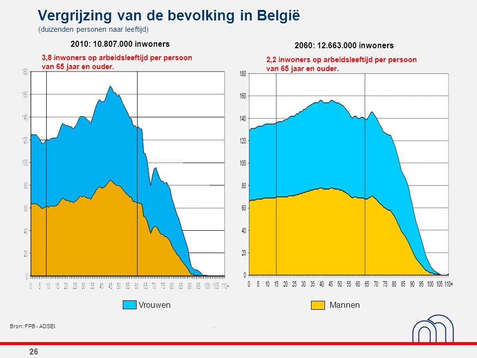 26 Vergrijzing van de bevolking in België (duizenden personen naar leeftijd) Bron: FPB - ADSEI.. 2060: 12.663.000 inwoners VrouwenMannen 2,2 inwoners