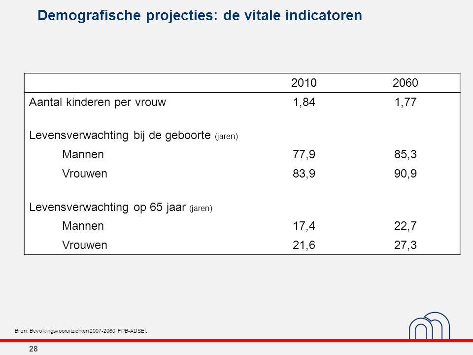 Demografische projecties: de vitale indicatoren 20102060 Aantal kinderen per vrouw1,841,77 Levensverwachting bij de geboorte (jaren) Mannen77,985,3 Vr