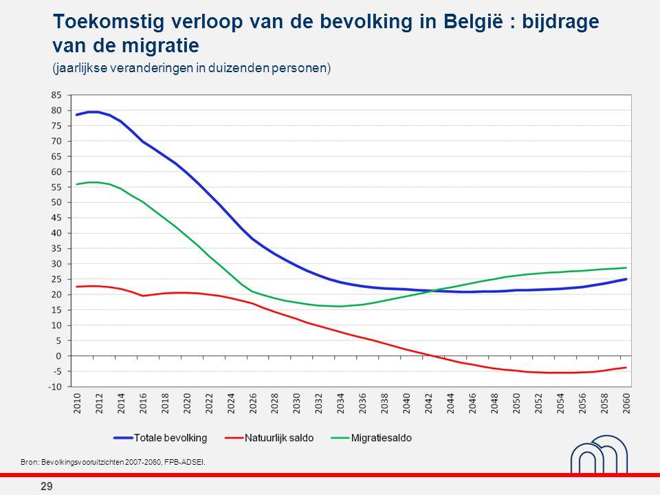 29 Toekomstig verloop van de bevolking in België : bijdrage van de migratie (jaarlijkse veranderingen in duizenden personen) Bron: Bevolkingsvooruitzi