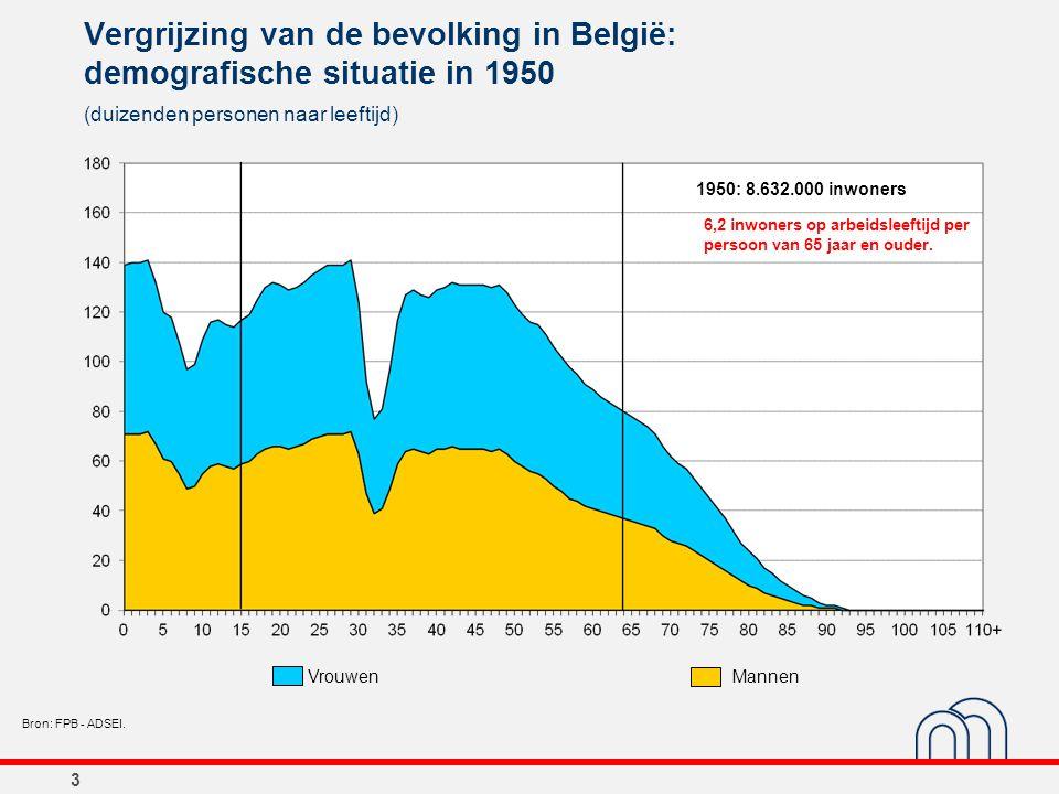 3 Vergrijzing van de bevolking in België: demografische situatie in 1950 (duizenden personen naar leeftijd) Bron: FPB - ADSEI. 1950: 8.632.000 inwoner