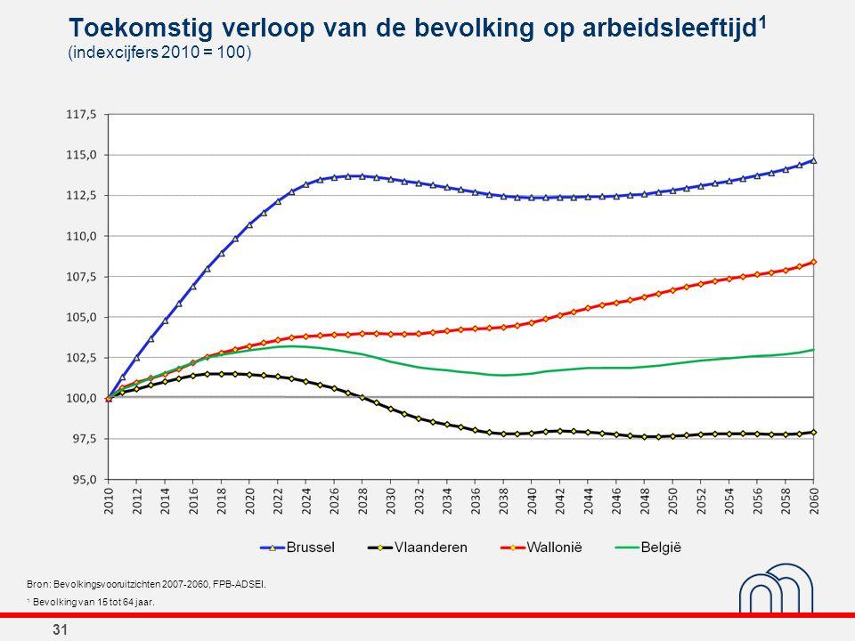31 Toekomstig verloop van de bevolking op arbeidsleeftijd 1 (indexcijfers 2010 = 100) Bron: Bevolkingsvooruitzichten 2007-2060, FPB-ADSEI. 1 Bevolking