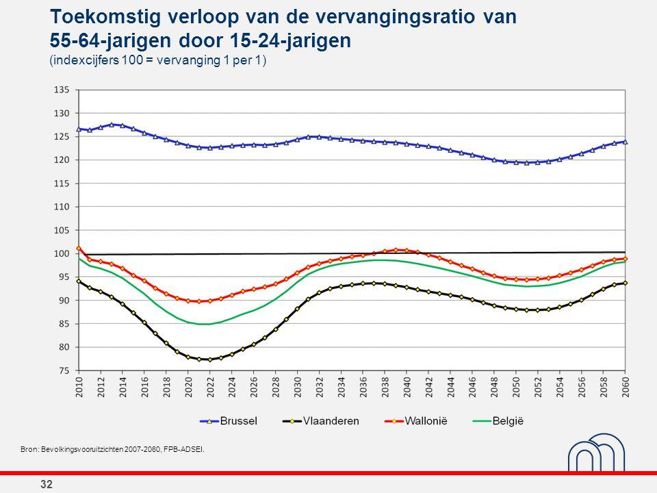 32 Toekomstig verloop van de vervangingsratio van 55-64-jarigen door 15-24-jarigen (indexcijfers 100 = vervanging 1 per 1) Bron: Bevolkingsvooruitzich
