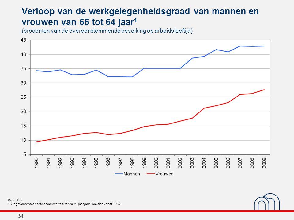 34 Verloop van de werkgelegenheidsgraad van mannen en vrouwen van 55 tot 64 jaar 1 (procenten van de overeenstemmende bevolking op arbeidsleeftijd) Br