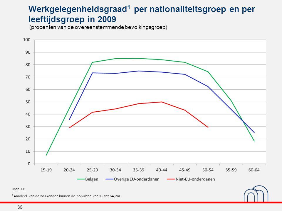 Werkgelegenheidsgraad 1 per nationaliteitsgroep en per leeftijdsgroep in 2009 35 Bron: EC. 1 Aandeel van de werkenden binnen de populatie van 15 tot 6
