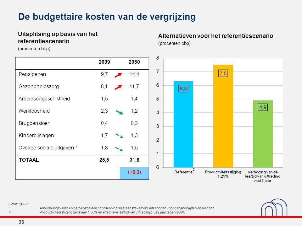 De budgettaire kosten van de vergrijzing Uitsplitsing op basis van het referentiescenario (procenten bbp) Alternatieven voor het referentiescenario (p