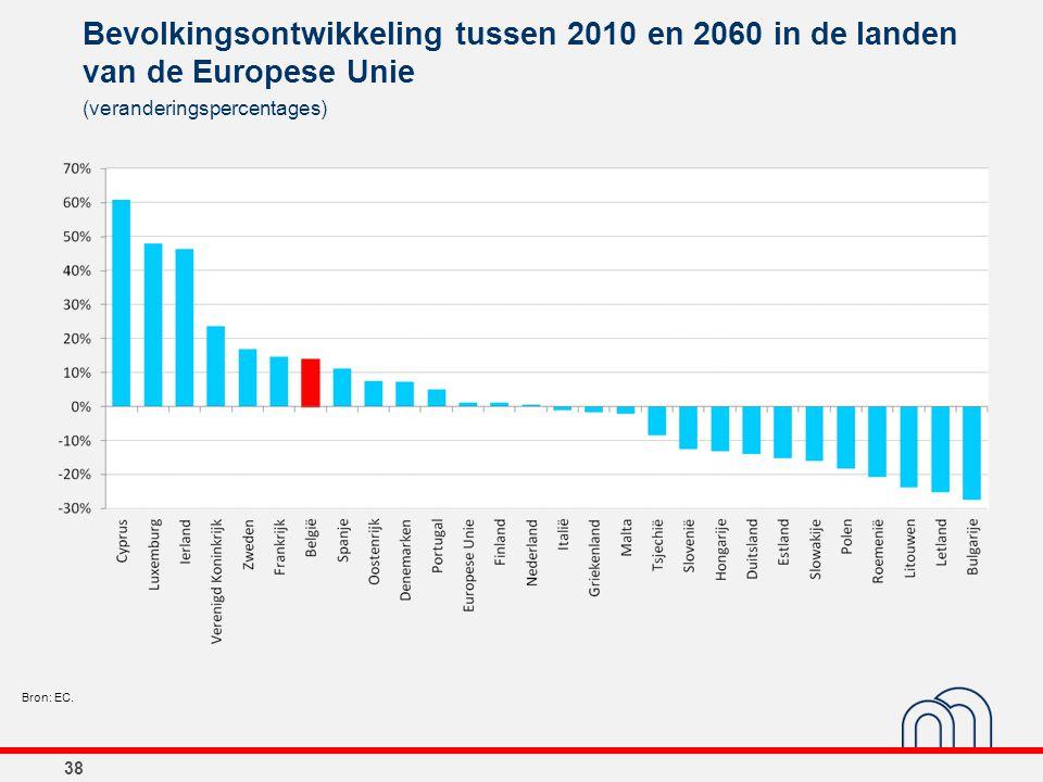 Bevolkingsontwikkeling tussen 2010 en 2060 in de landen van de Europese Unie 38 (veranderingspercentages) Bron: EC.