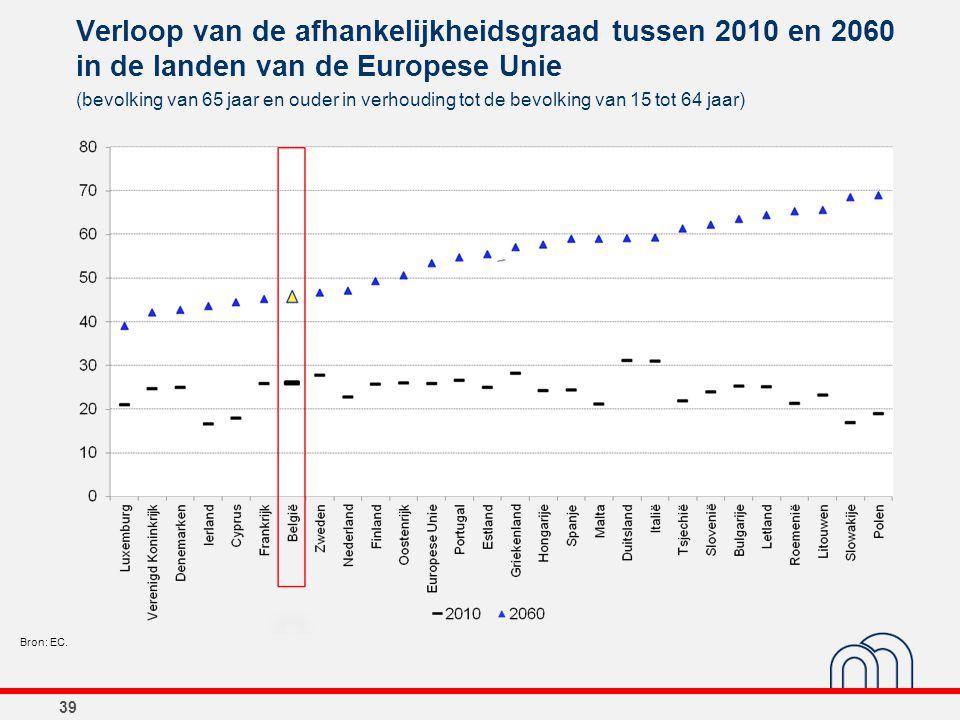 Verloop van de afhankelijkheidsgraad tussen 2010 en 2060 in de landen van de Europese Unie 39 (bevolking van 65 jaar en ouder in verhouding tot de bev