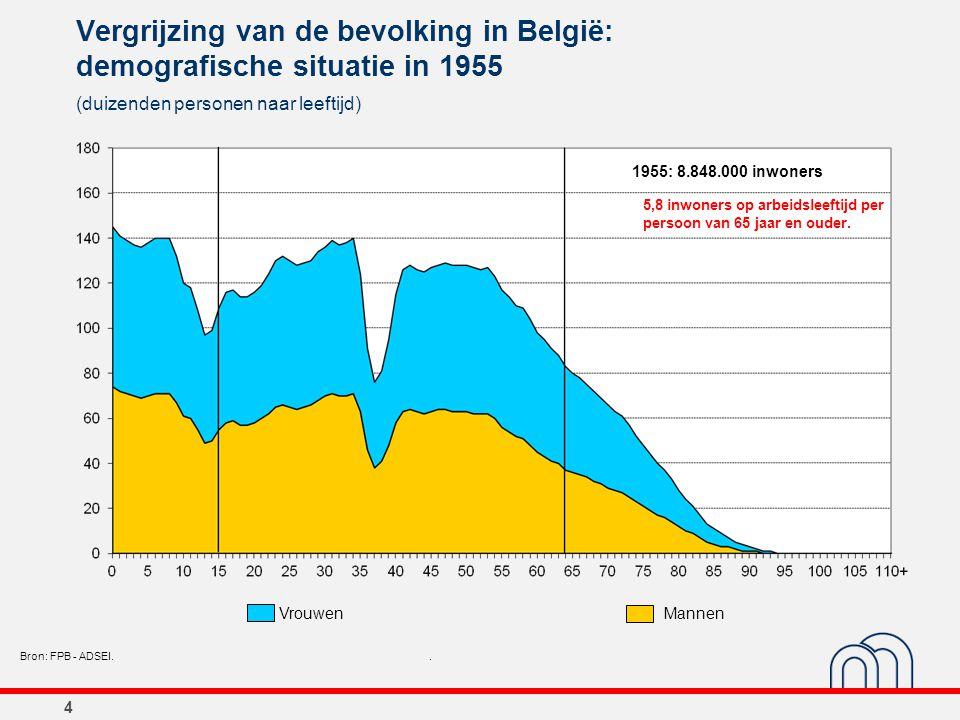 4 Vergrijzing van de bevolking in België: demografische situatie in 1955 (duizenden personen naar leeftijd) Bron: FPB - ADSEI.. 1955: 8.848.000 inwone