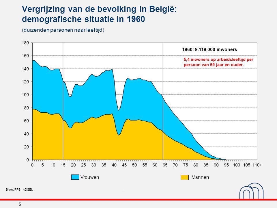 5 Vergrijzing van de bevolking in België: demografische situatie in 1960 (duizenden personen naar leeftijd) Bron: FPB - ADSEI.. 1960: 9.119.000 inwone