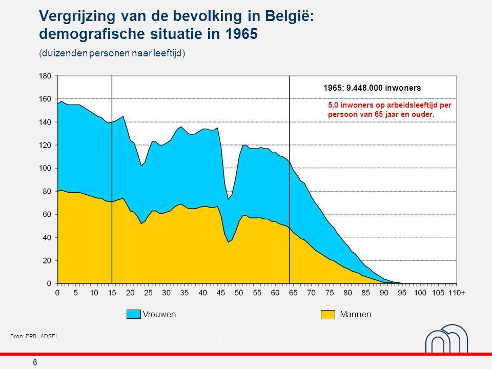 6 Vergrijzing van de bevolking in België: demografische situatie in 1965 (duizenden personen naar leeftijd) Bron: FPB - ADSEI.. 1965: 9.448.000 inwone