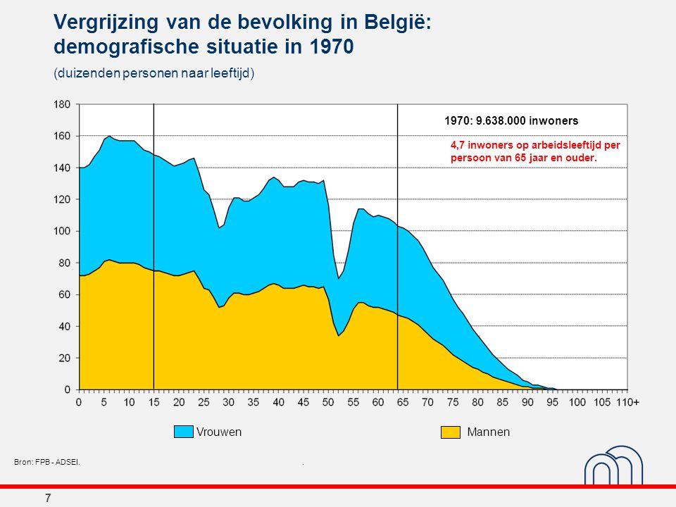 7 Vergrijzing van de bevolking in België: demografische situatie in 1970 (duizenden personen naar leeftijd) Bron: FPB - ADSEI.. 1970: 9.638.000 inwone