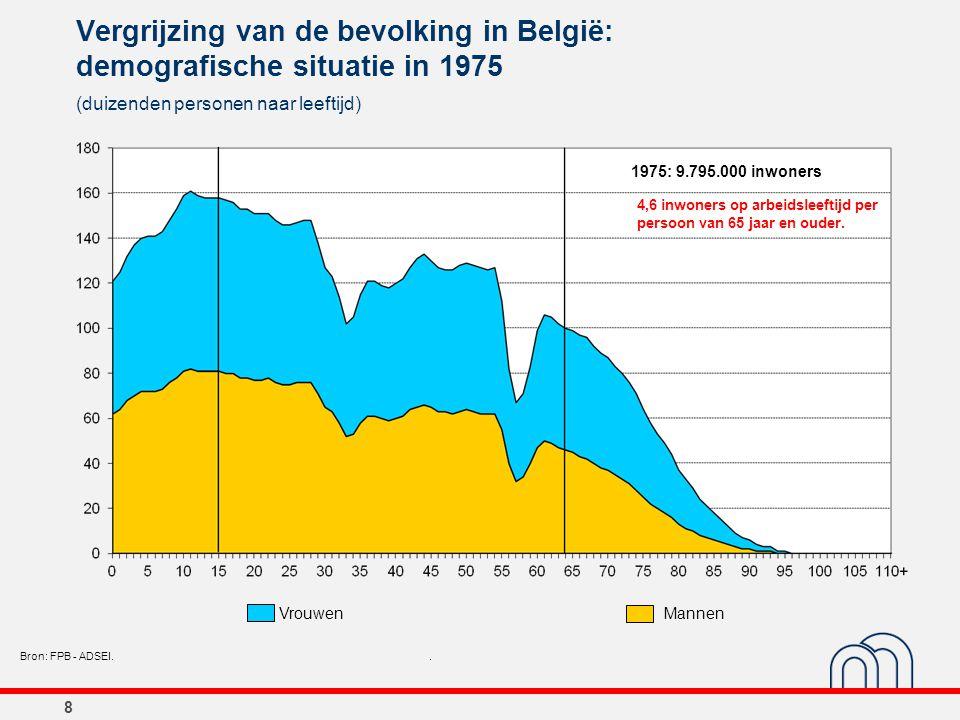 8 Vergrijzing van de bevolking in België: demografische situatie in 1975 (duizenden personen naar leeftijd) Bron: FPB - ADSEI.. 1975: 9.795.000 inwone