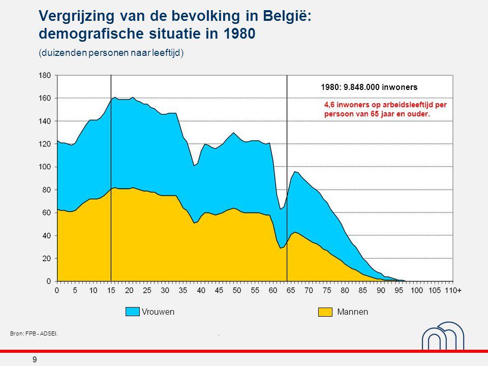 9 Vergrijzing van de bevolking in België: demografische situatie in 1980 (duizenden personen naar leeftijd) Bron: FPB - ADSEI.. 1980: 9.848.000 inwone