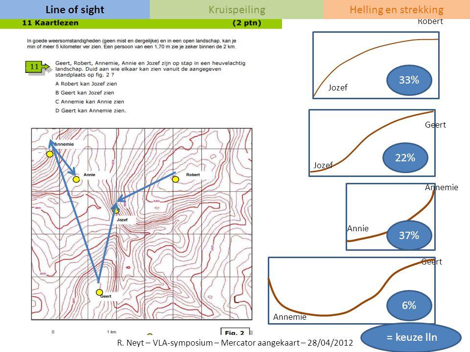 Bron SRTM http://dds.cr.usgs.gov/srtm/version1/Eurasia/ Bron 3dem: http://freegeographytools.com/2009/3dem-website-is-gone-but- 3dem-still-available-here Line of sightKruispeilingHelling en strekking Reliëfkaart opgemaakt met 3dem en SRTM-data R.