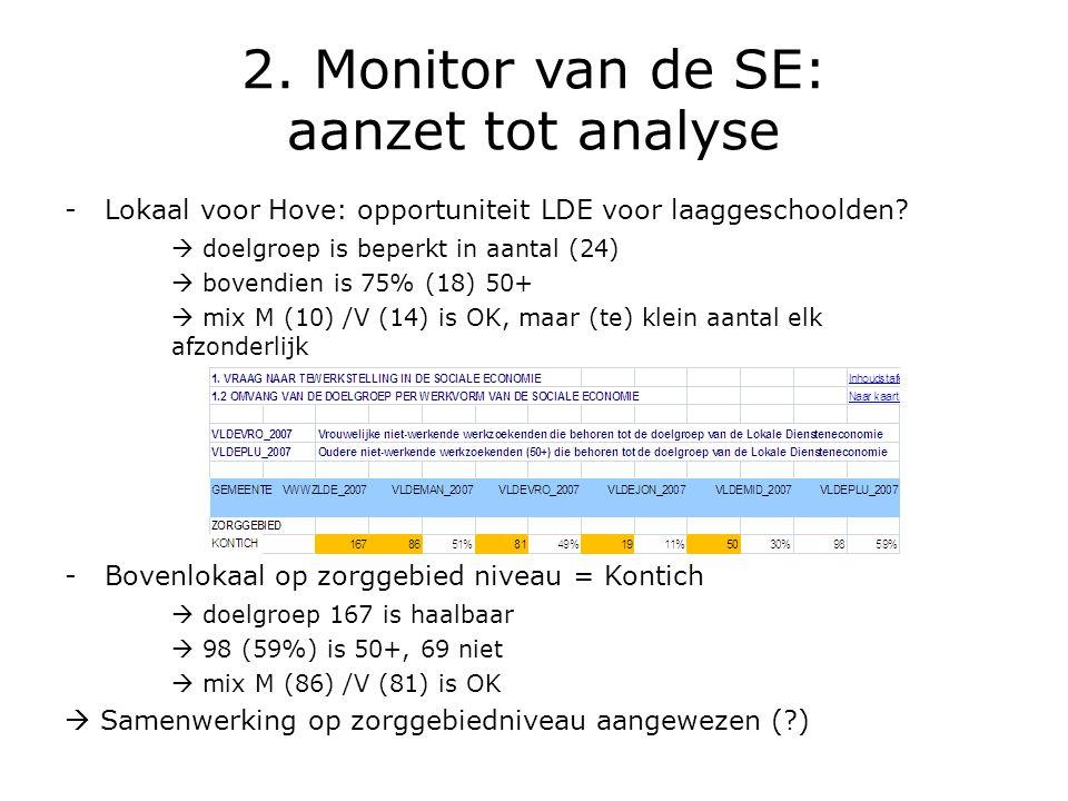2. Monitor van de SE: aanzet tot analyse -Lokaal voor Hove: opportuniteit LDE voor laaggeschoolden?  doelgroep is beperkt in aantal (24)  bovendien