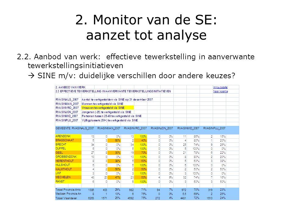 2. Monitor van de SE: aanzet tot analyse 2.2. Aanbod van werk: effectieve tewerkstelling in aanverwante tewerkstellingsinitiatieven  SINE m/v: duidel