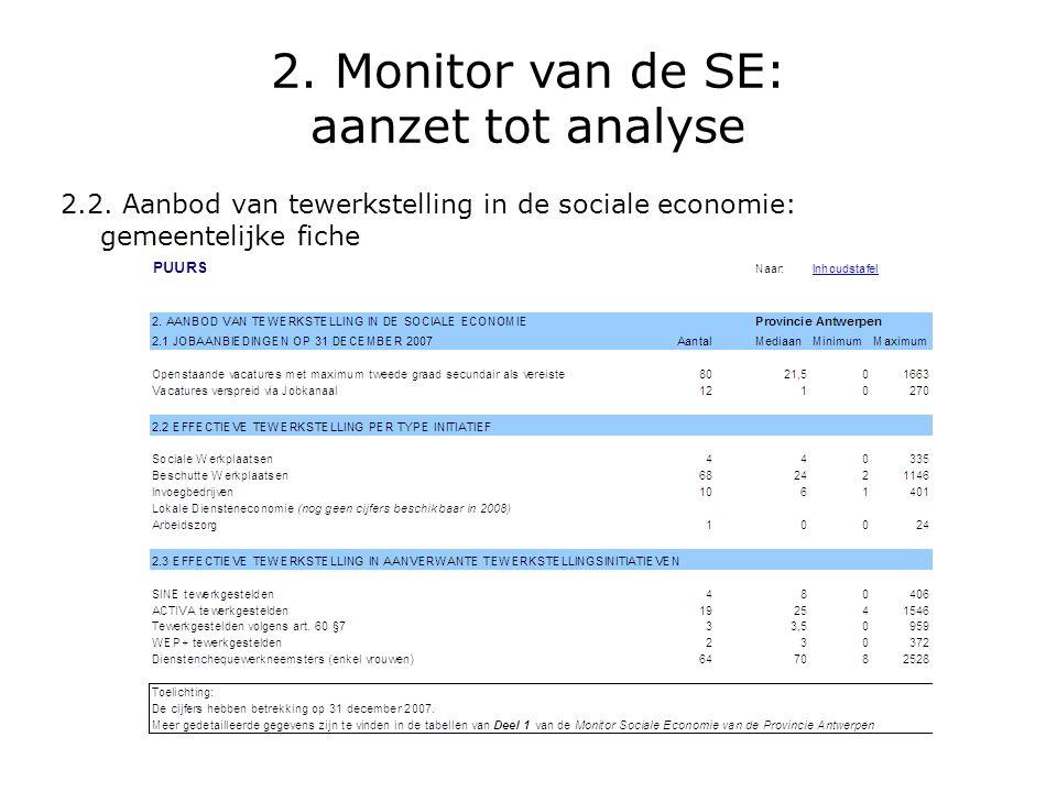 2. Monitor van de SE: aanzet tot analyse 2.2. Aanbod van tewerkstelling in de sociale economie: gemeentelijke fiche