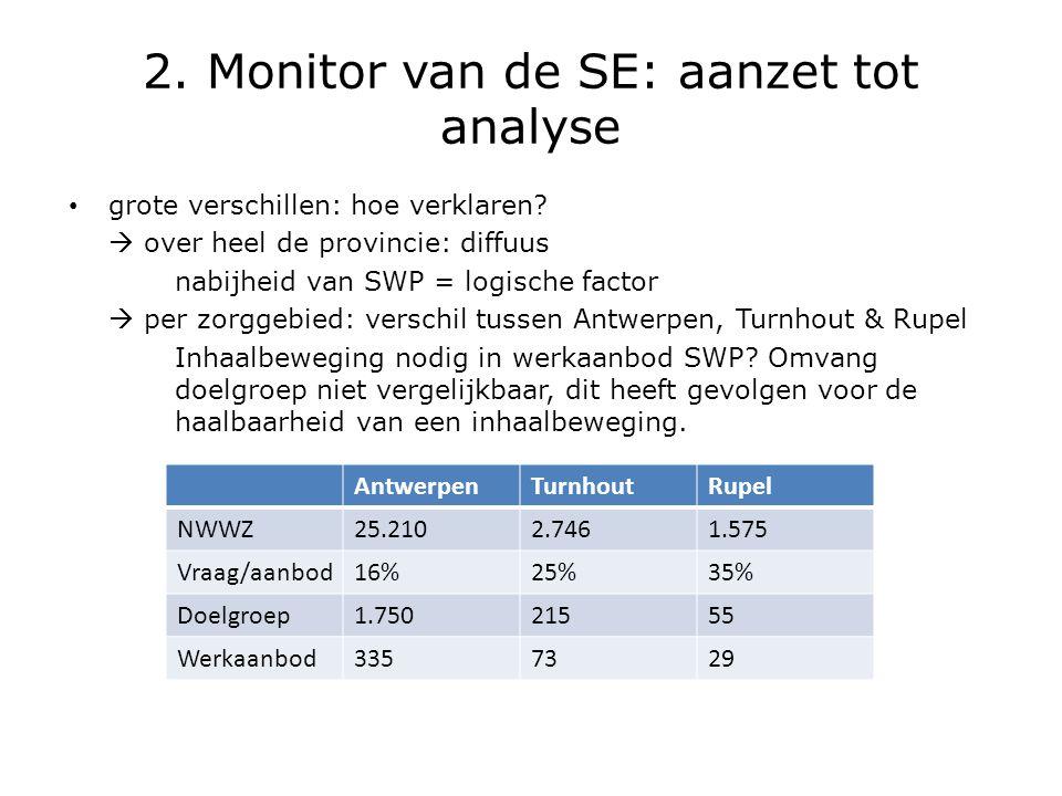 2. Monitor van de SE: aanzet tot analyse • grote verschillen: hoe verklaren?  over heel de provincie: diffuus nabijheid van SWP = logische factor  p
