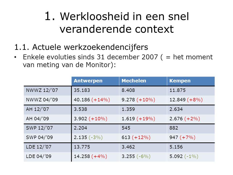 1.Werkloosheid in een snel veranderende context • Wat valt op.