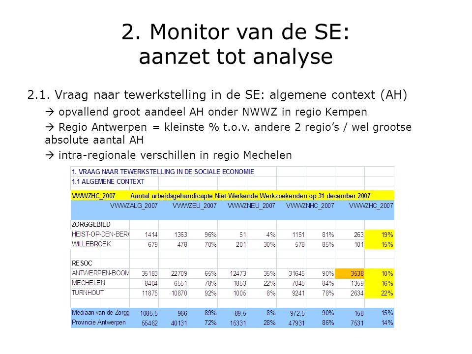 2. Monitor van de SE: aanzet tot analyse 2.1. Vraag naar tewerkstelling in de SE: algemene context (AH)  opvallend groot aandeel AH onder NWWZ in reg