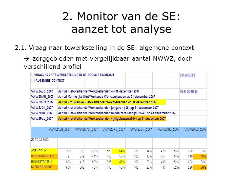 2. Monitor van de SE: aanzet tot analyse 2.1. Vraag naar tewerkstelling in de SE: algemene context  zorggebieden met vergelijkbaar aantal NWWZ, doch