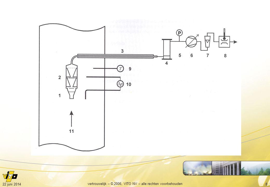 922 juni 2014 vertrouwelijk – © 2006, VITO NV – alle rechten voorbehouden Impactor •tot stofconcentraties van 50 mg/Nm³ •gebaseerd op VDI 2066 part 10 •minstens PM10- en PM2.5-plaat •additioneel aan totaal stof meting