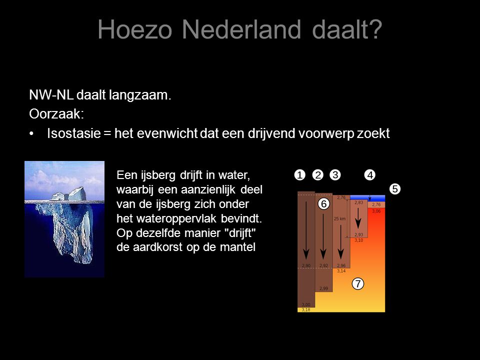 Hoezo Nederland daalt? NW-NL daalt langzaam. Oorzaak: •Isostasie = het evenwicht dat een drijvend voorwerp zoekt Een ijsberg drijft in water, waarbij