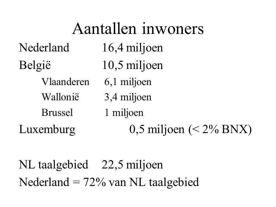 Aantallen inwoners Nederland 16,4 miljoen België 10,5 miljoen Vlaanderen 6,1 miljoen Wallonië 3,4 miljoen Brussel 1 miljoen Luxemburg 0,5 miljoen (< 2