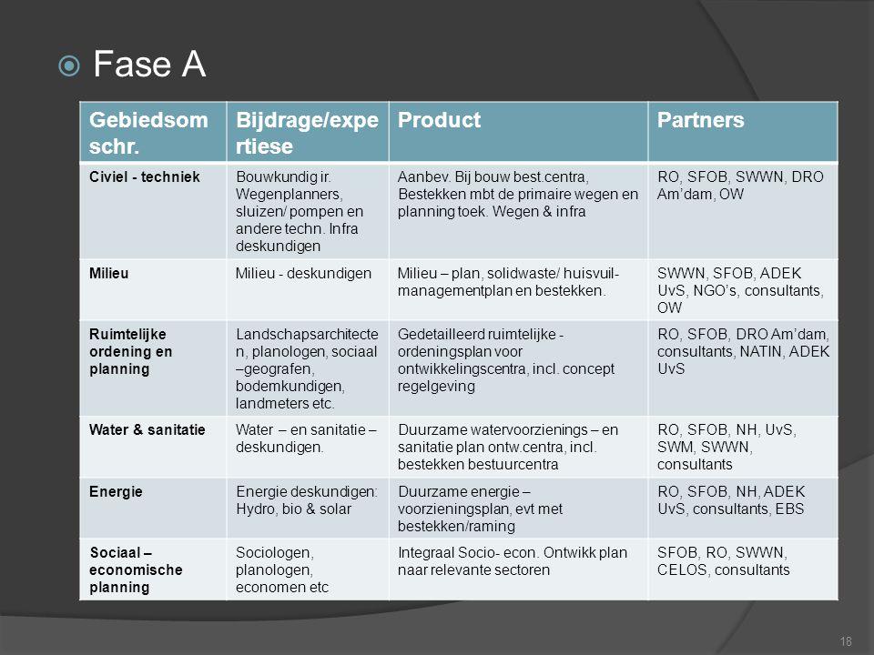  Fase A 18 Gebiedsom schr. Bijdrage/expe rtiese ProductPartners Civiel - techniekBouwkundig ir. Wegenplanners, sluizen/ pompen en andere techn. Infra
