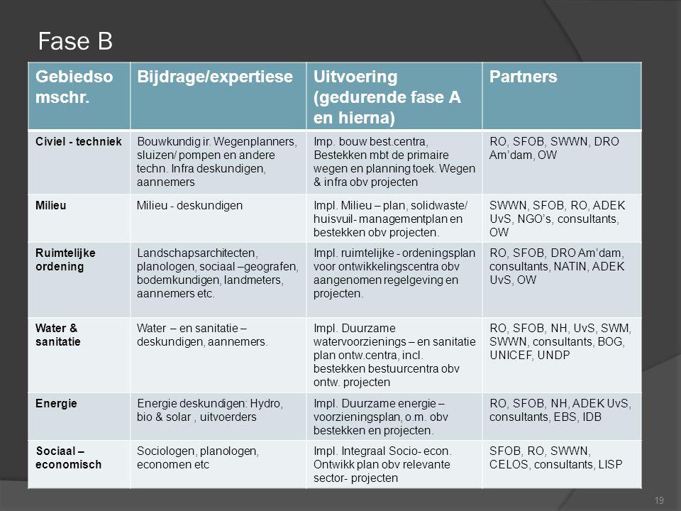 Fase B 19 Gebiedso mschr. Bijdrage/expertieseUitvoering (gedurende fase A en hierna) Partners Civiel - techniekBouwkundig ir. Wegenplanners, sluizen/