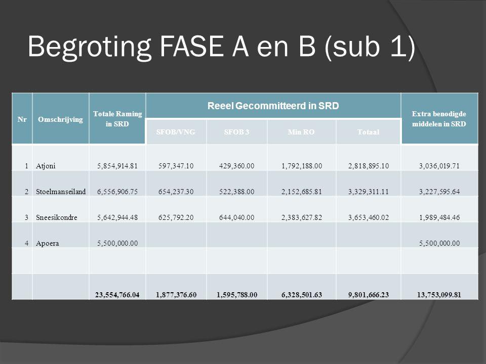 Begroting FASE A en B (sub 1) NrOmschrijving Totale Raming in SRD Reeel Gecommitteerd in SRD Extra benodigde middelen in SRD SFOB/VNGSFOB 3Min ROTotaa
