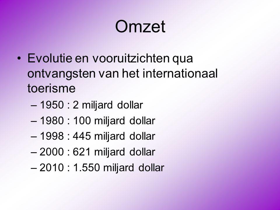 Omzet •Evolutie en vooruitzichten qua ontvangsten van het internationaal toerisme –1950 : 2 miljard dollar –1980 : 100 miljard dollar –1998 : 445 milj