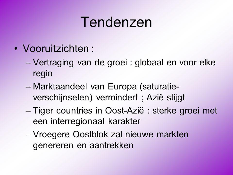 Tendenzen •Vooruitzichten : –Vertraging van de groei : globaal en voor elke regio –Marktaandeel van Europa (saturatie- verschijnselen) vermindert ; Az