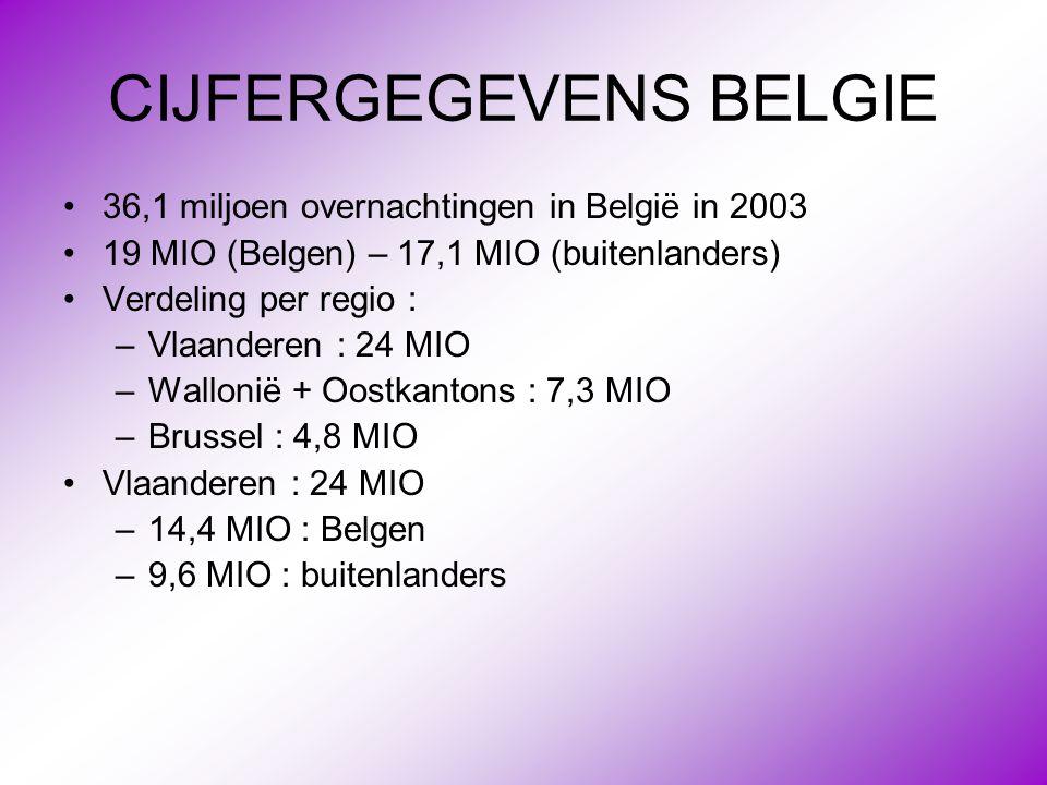 CIJFERGEGEVENS BELGIE •36,1 miljoen overnachtingen in België in 2003 •19 MIO (Belgen) – 17,1 MIO (buitenlanders) •Verdeling per regio : –Vlaanderen :